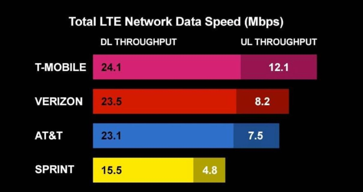 Smart LTE speeds continue to outpace competition - Balikas