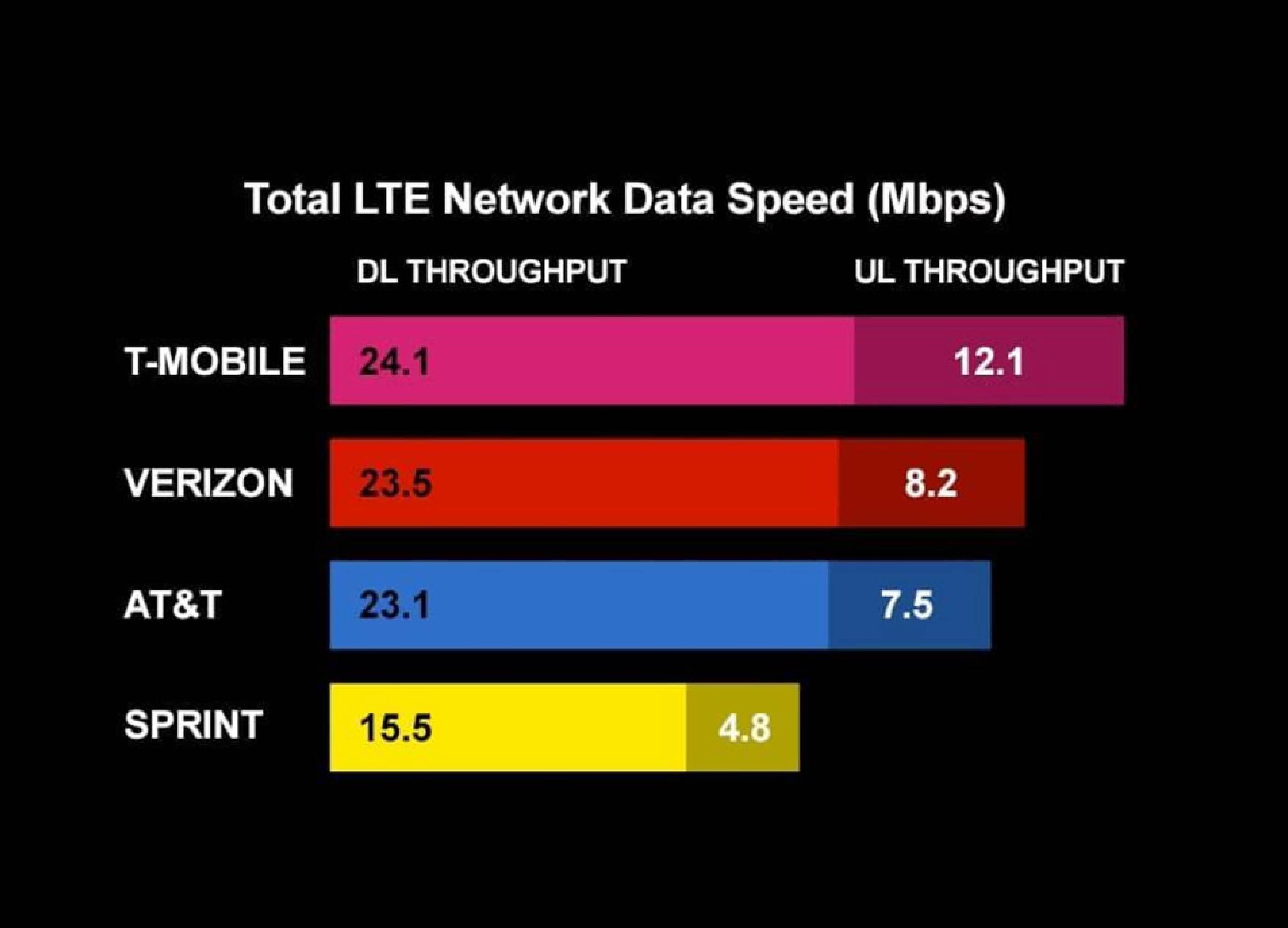 1da9af6230da Smart LTE speeds continue to outpace competition - Balikas Online